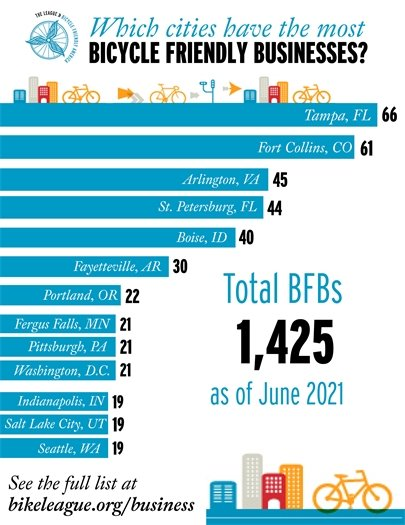 A graph showing Fayetteville ranks 6th nationally in Bicycle Friendly Businesses.