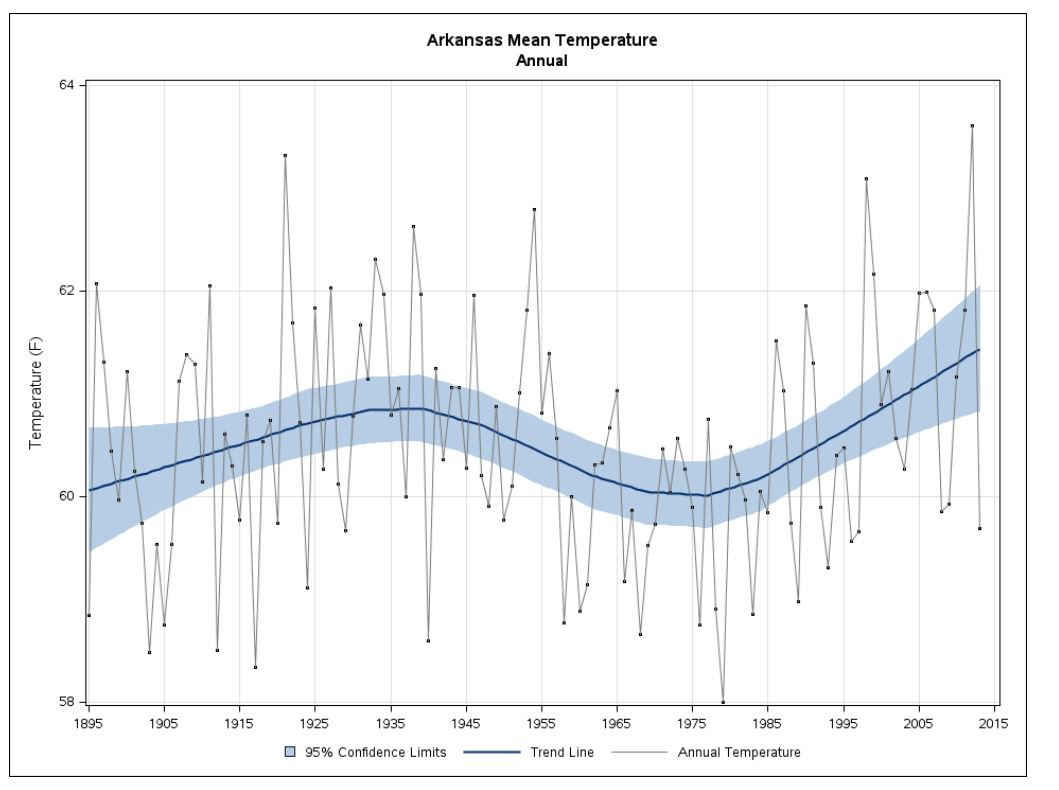 Arkasnas Annual Temperatures
