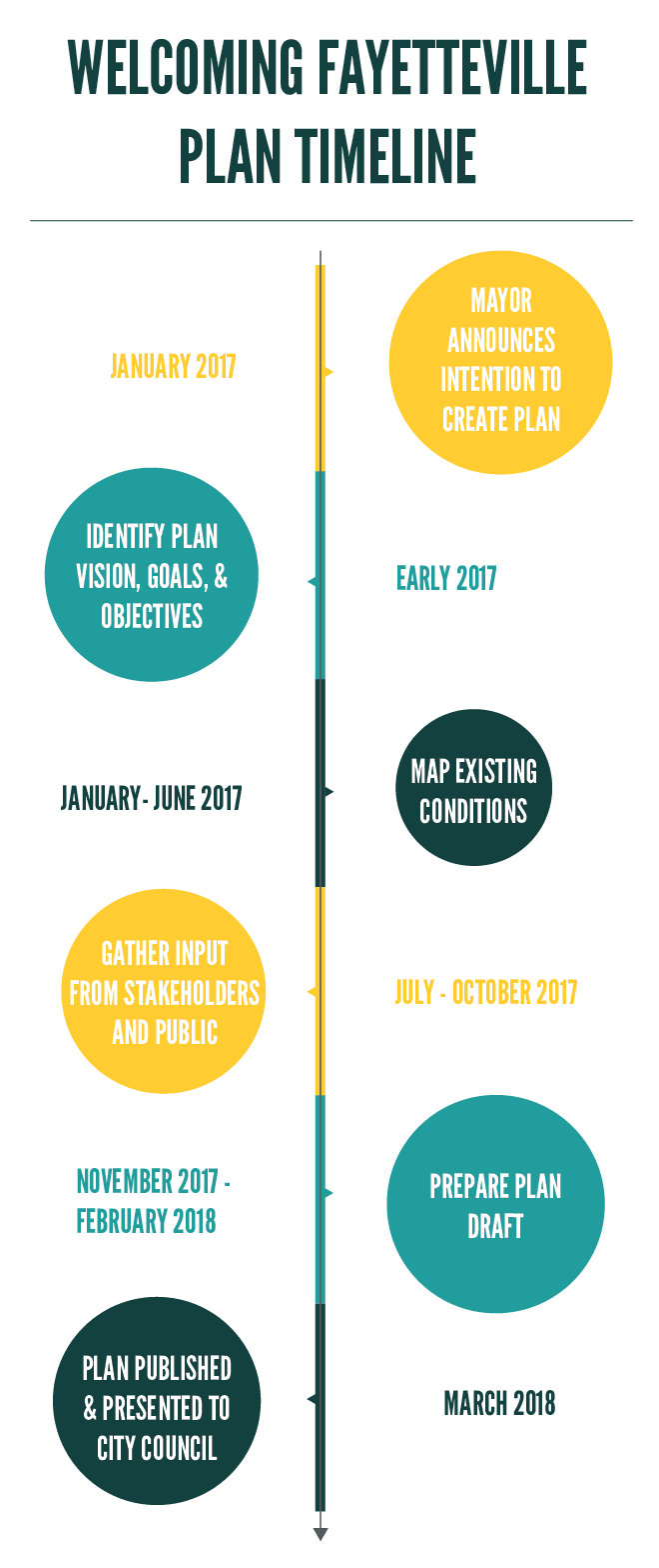 Welcoming Fayetteville Plan Timeline