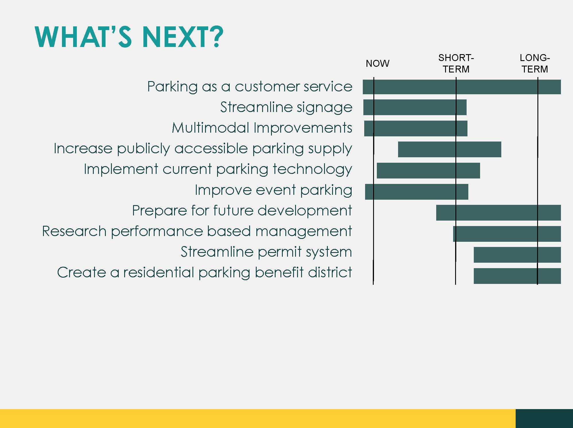 Parking Plan Next Steps