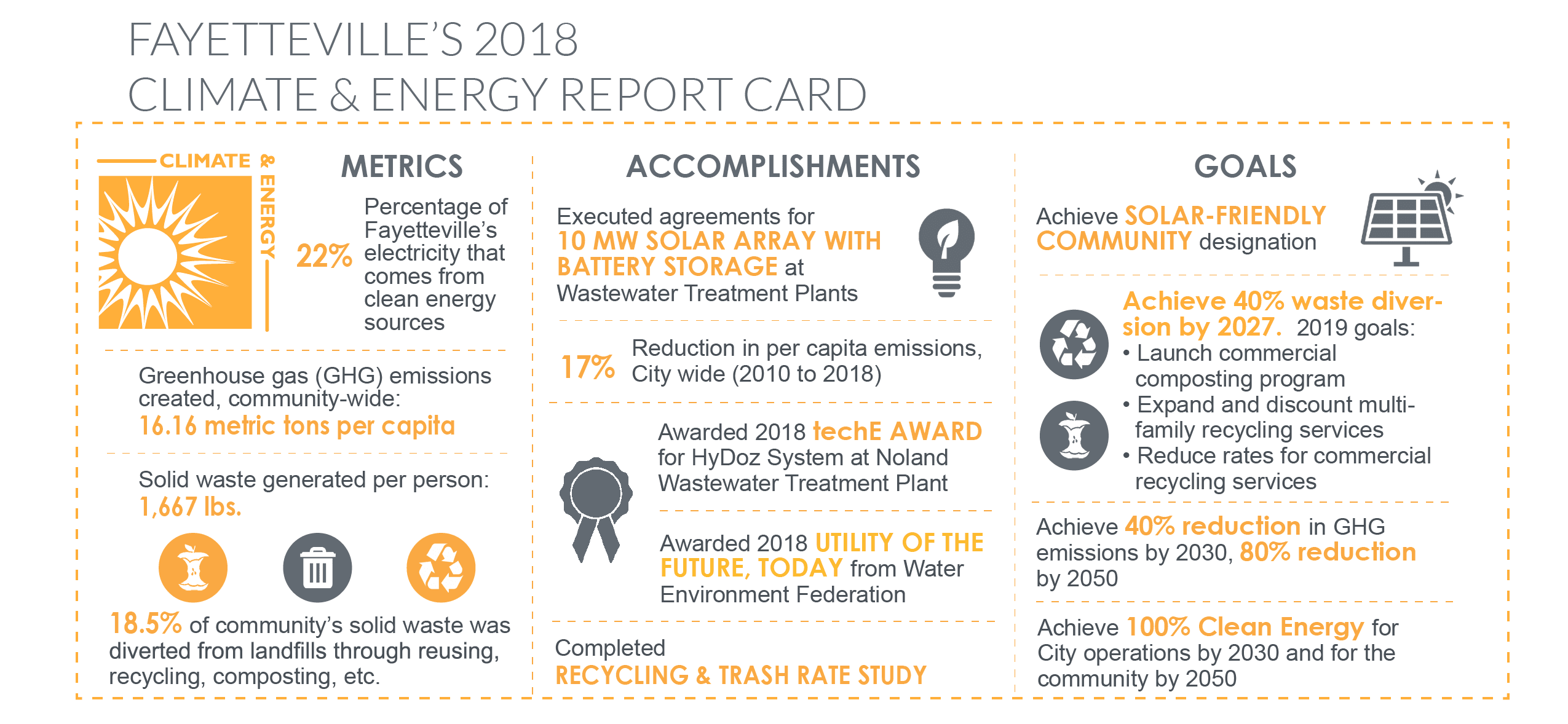 Climate and Energy Report Card 2018