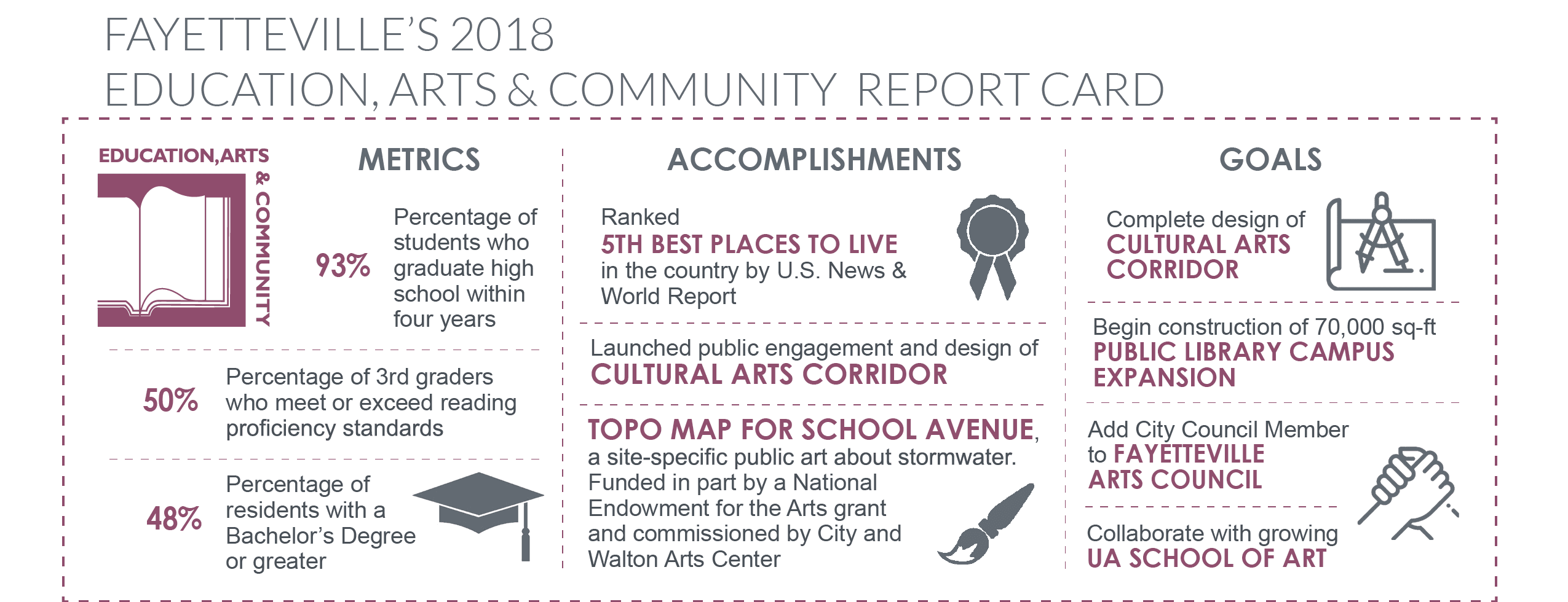 2018 Education, Arts and Community Report Card