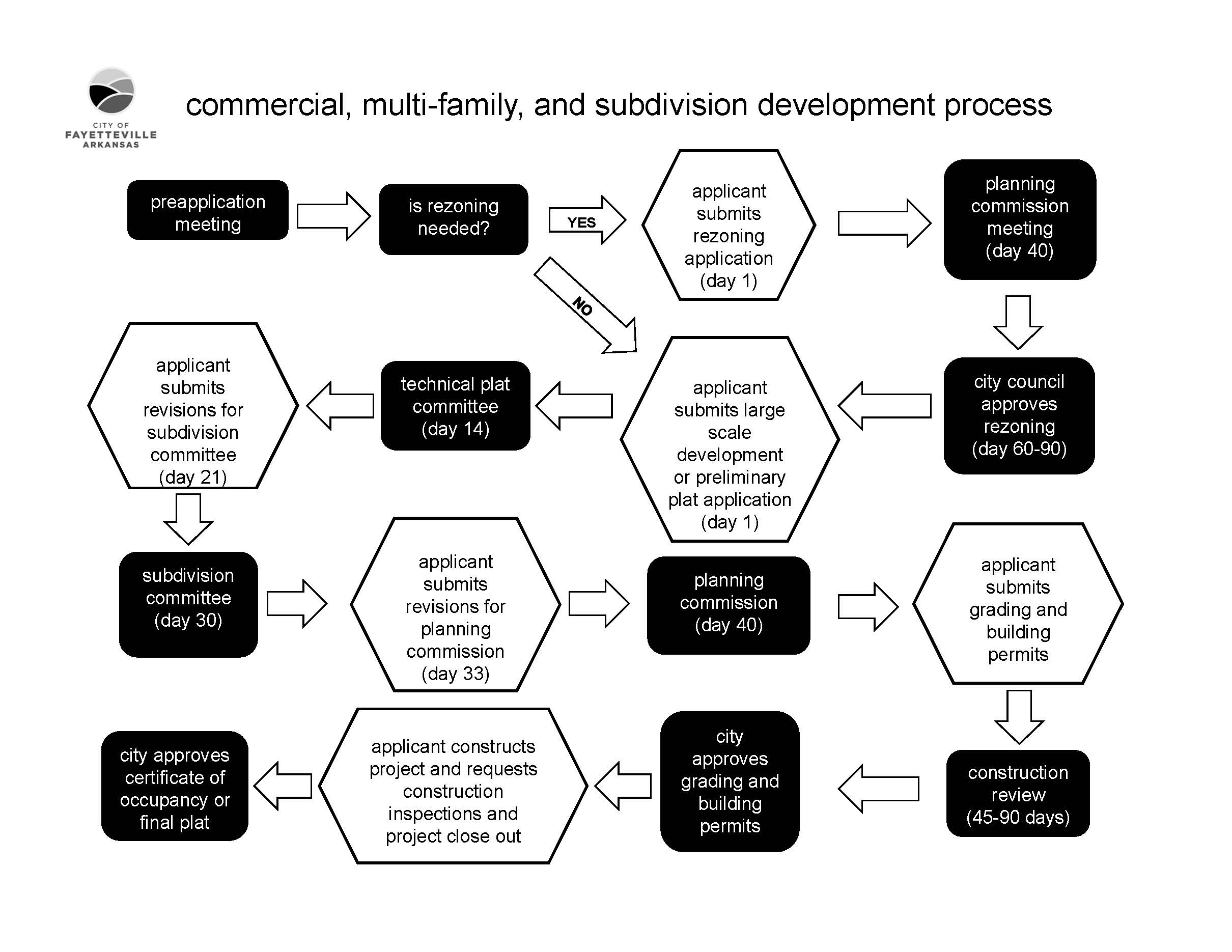 DevelopmentFlowChart