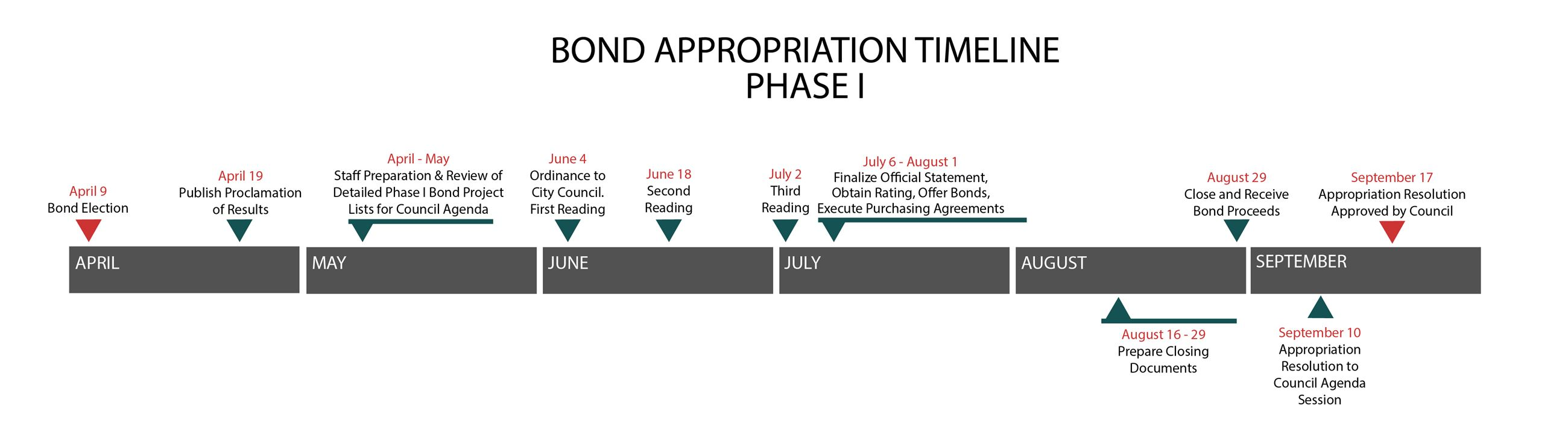 2019 Bond Election Timeline: Phase 1