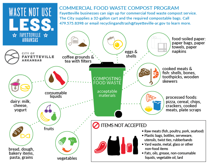 Accepted food waste graphic