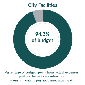 City Facilities:  4.4% of budget used as of July 1, 2020