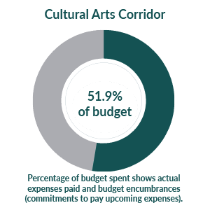 Cultural Arts Corridor: 6.1% of budget used as of September 1, 2020