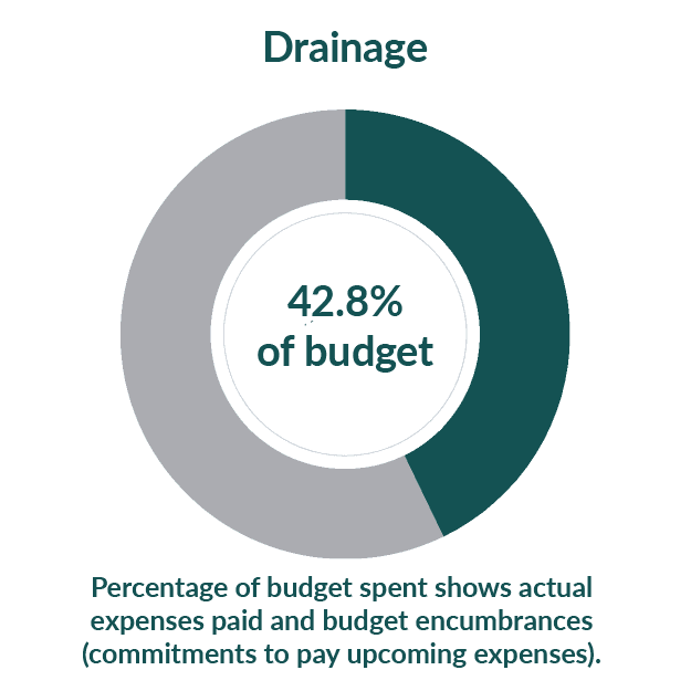 Drainage: 38.2% of budget used as of April 1, 2021