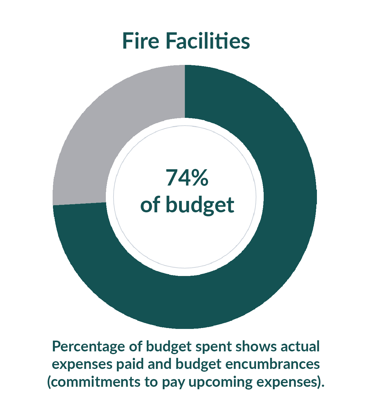 Fire Facilities: 18.1% of budget used