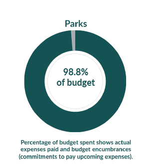 Parks: 37.4% of budget used as of July 1, 2020