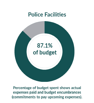 Police Facilities: 17.5% of budget used as of April 1, 2021