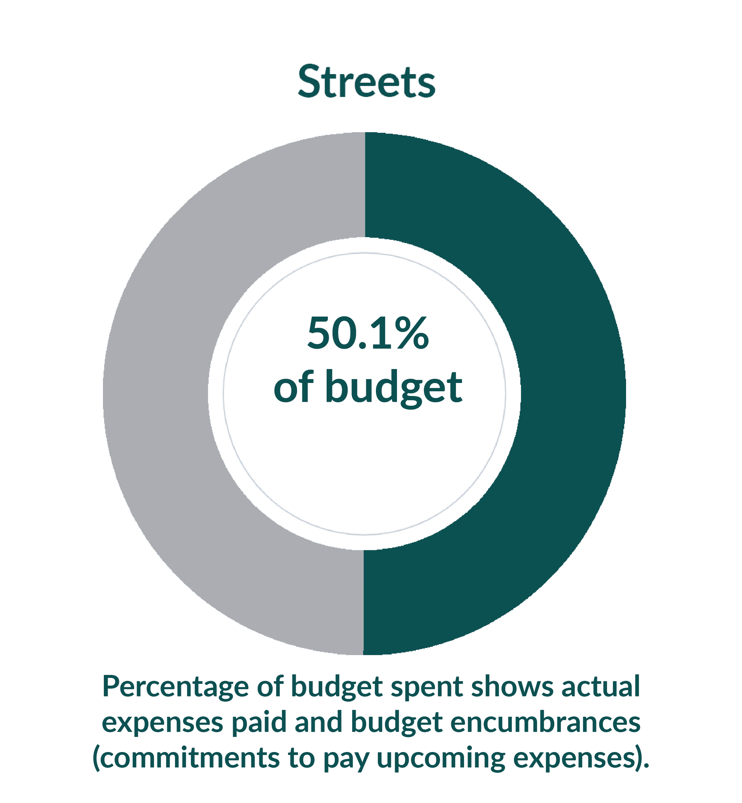 Streets: 18.9% of budget used as of July 1, 2020