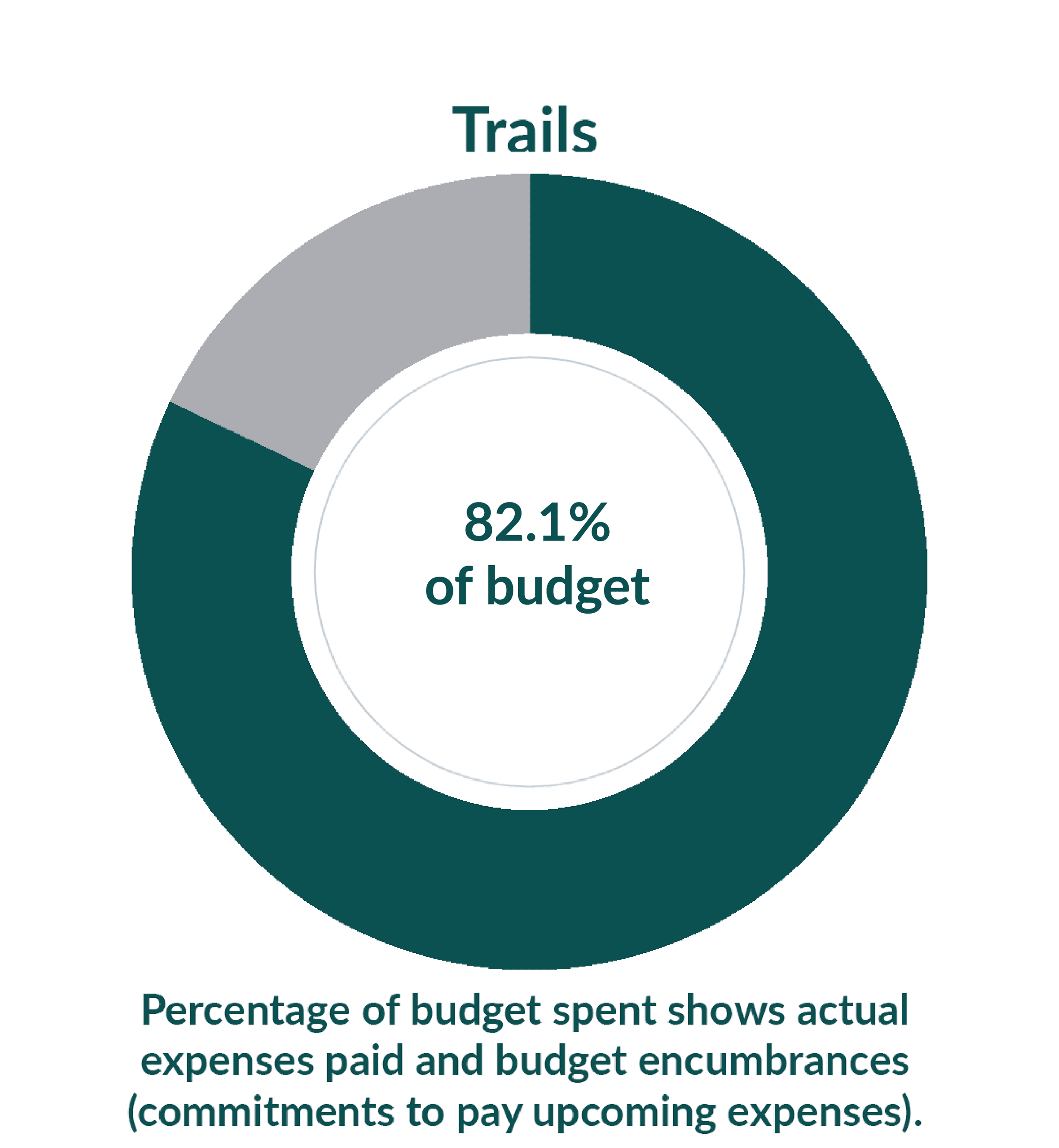 Trails: 24.3% of budget used as of September 1, 2020