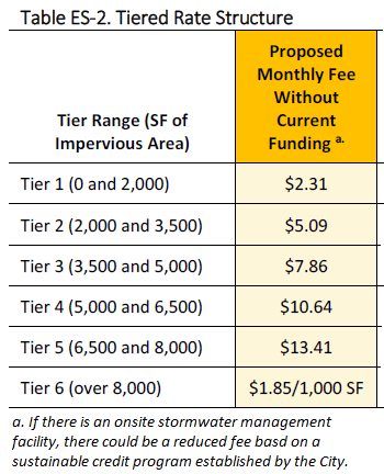 Proposed Stormwater Utility Fee rate schedule